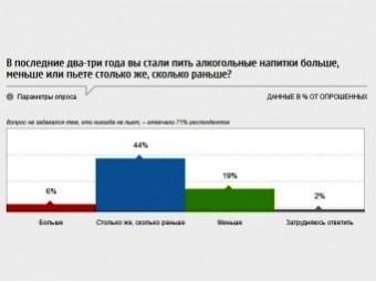 Только семь россиян из ста считают алкоголизм болезнью